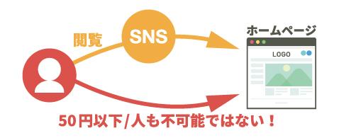 SNS利用